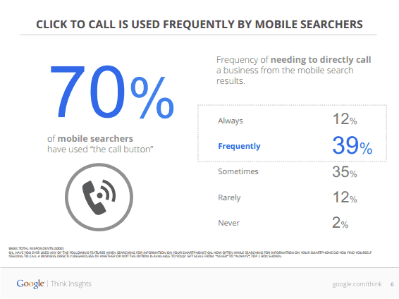Mobile Users Call Businesses