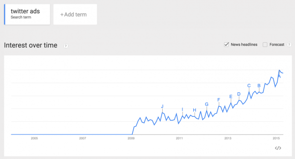 twitter ads popularity