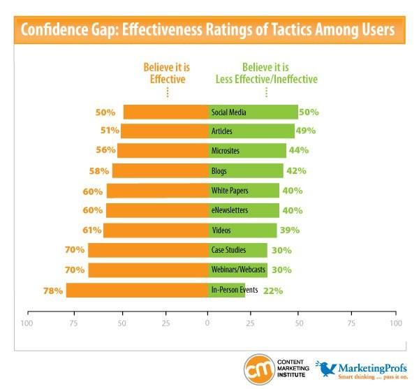 case study conversion rates