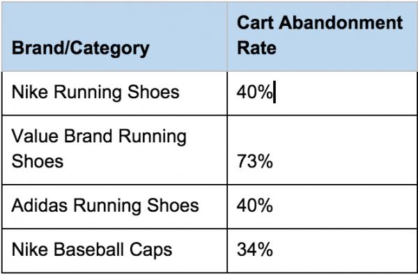 cart abandoment rate