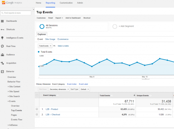 increase your conversion rates