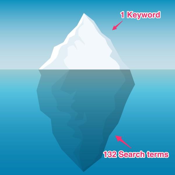 keyword search terms