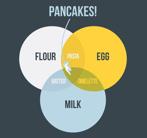 gmail sponsored promotions pancakes venn diagram