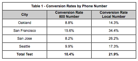 adwords call extensions