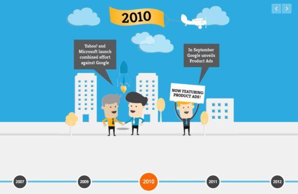 online marketing history