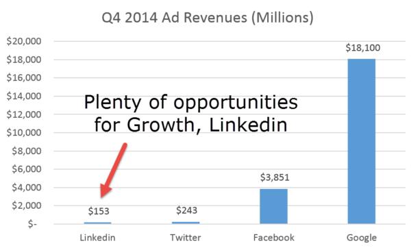 online marketing data