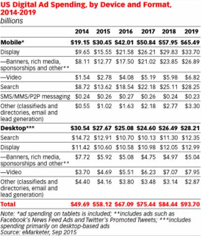 Digital display ad spend