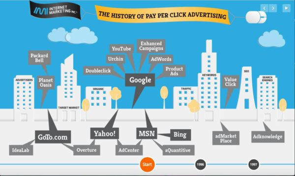 online marketing future