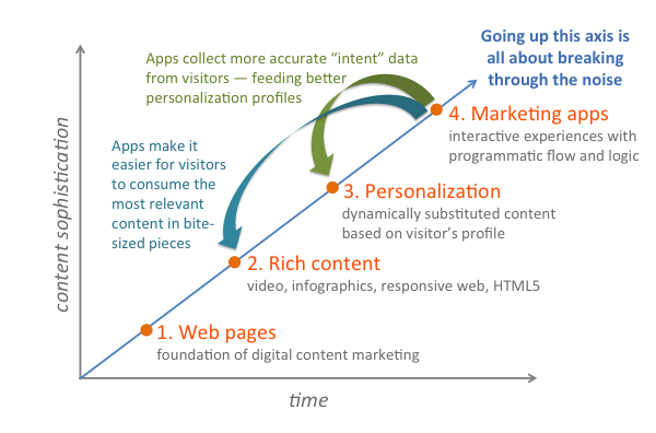 4th wave content marketing 600