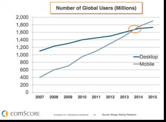 Mobile stats vs desktop users global 550x405
