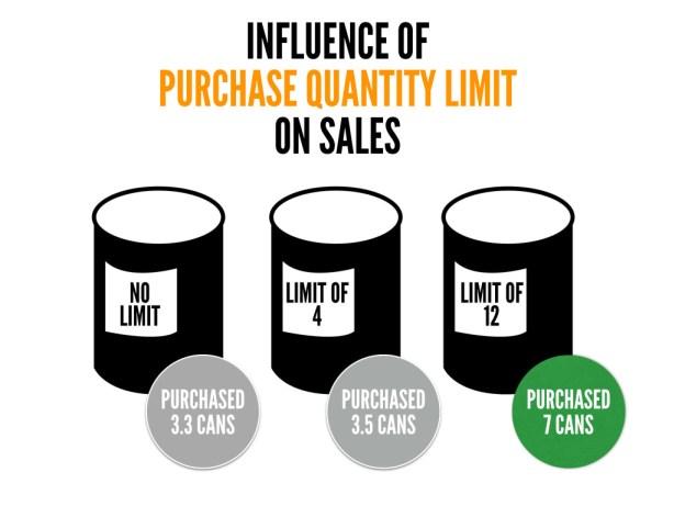 Purchase Quantity Limit