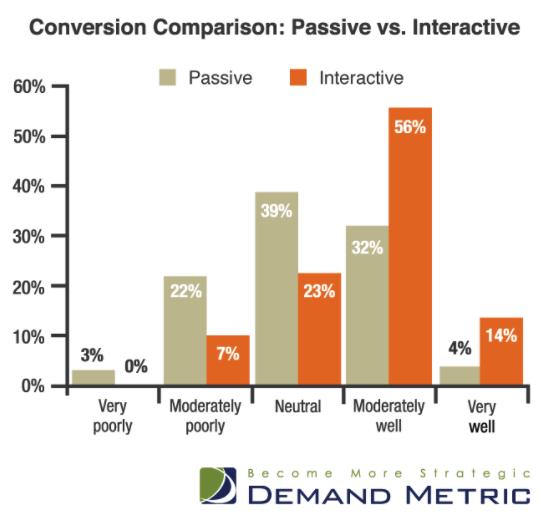 passive vs interactive chart
