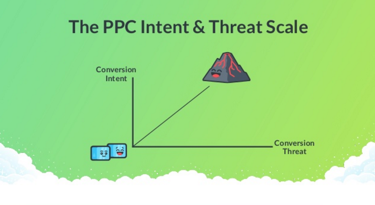 landing page checklist ppc intent and threat scale 1