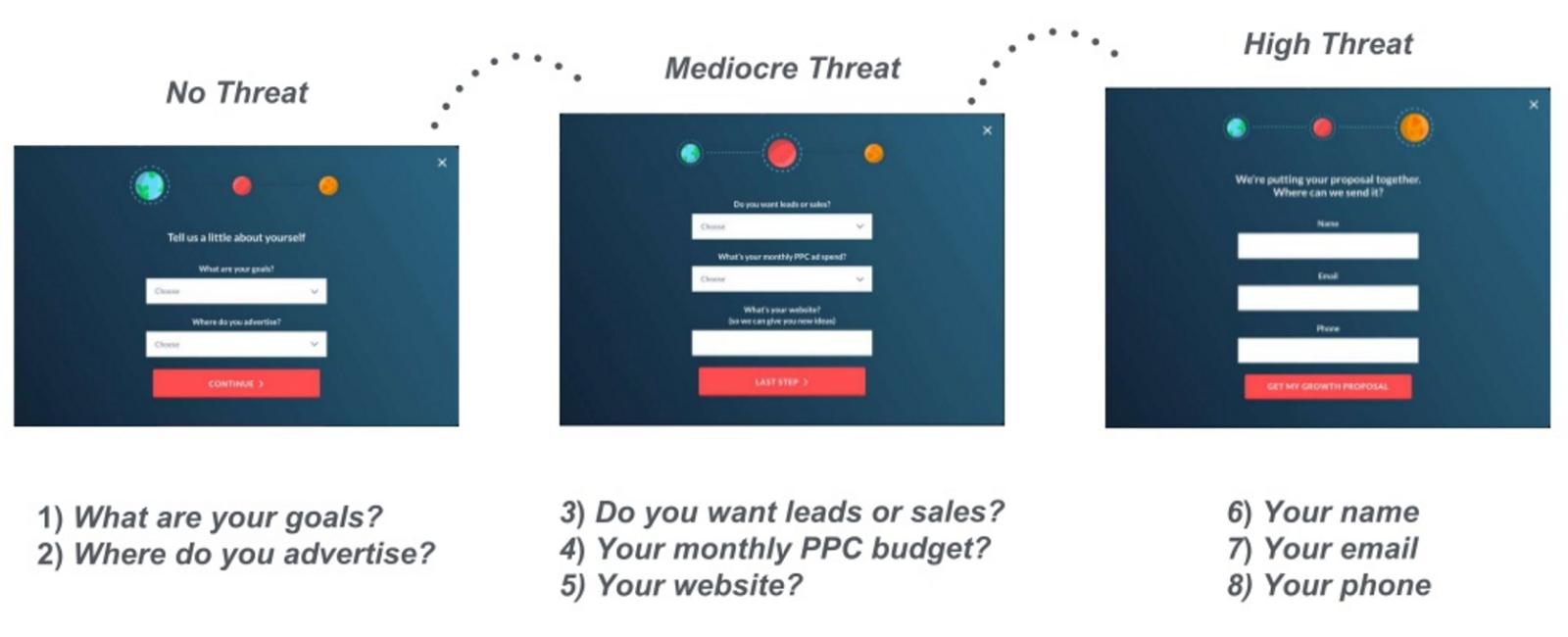 threat levels