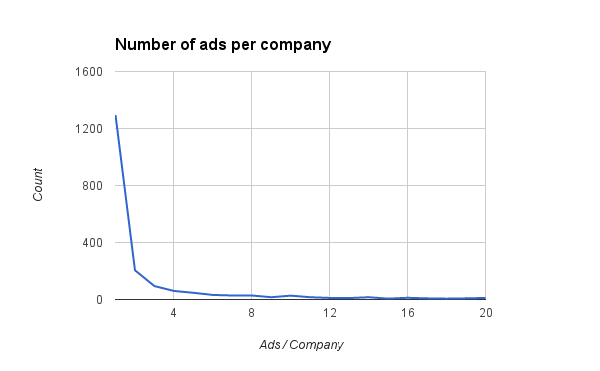 Nr of ads per company