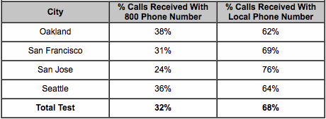 calls received chart