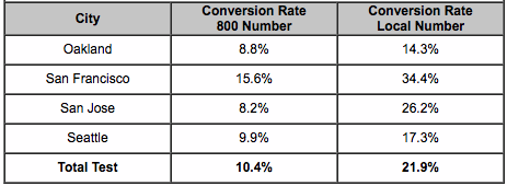 PPC Landing Page conversion rate chart