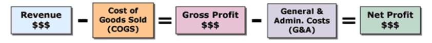 client retention net profit equation