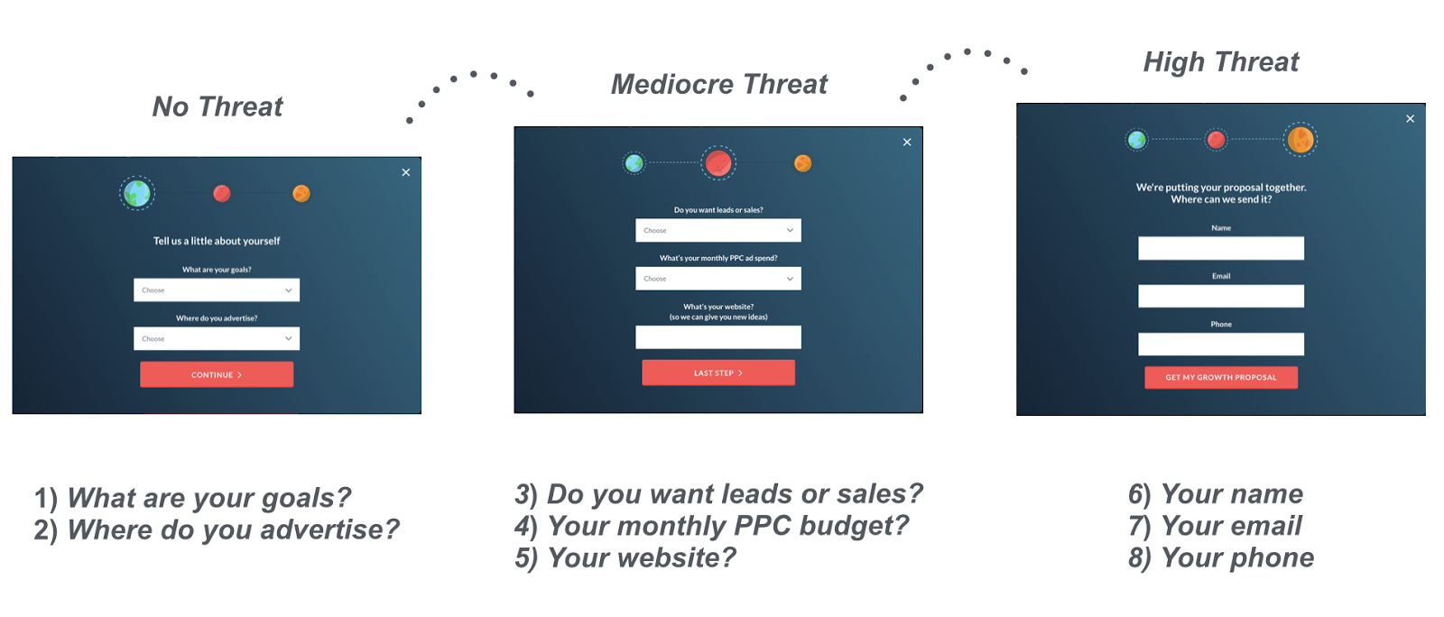 PPC Landing Page threat comparison