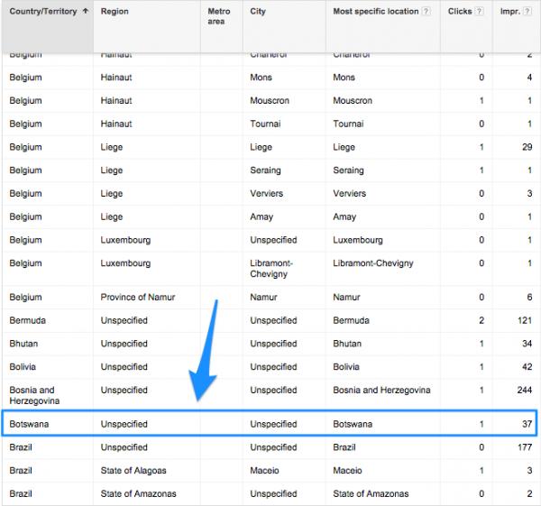 PPC Landing Page categorize chart