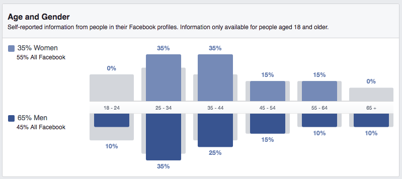audience insights in fb ads