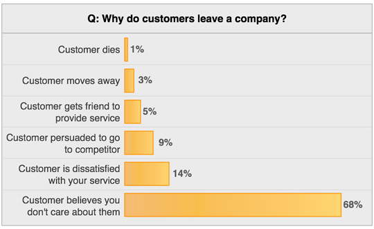 client retention customers leave