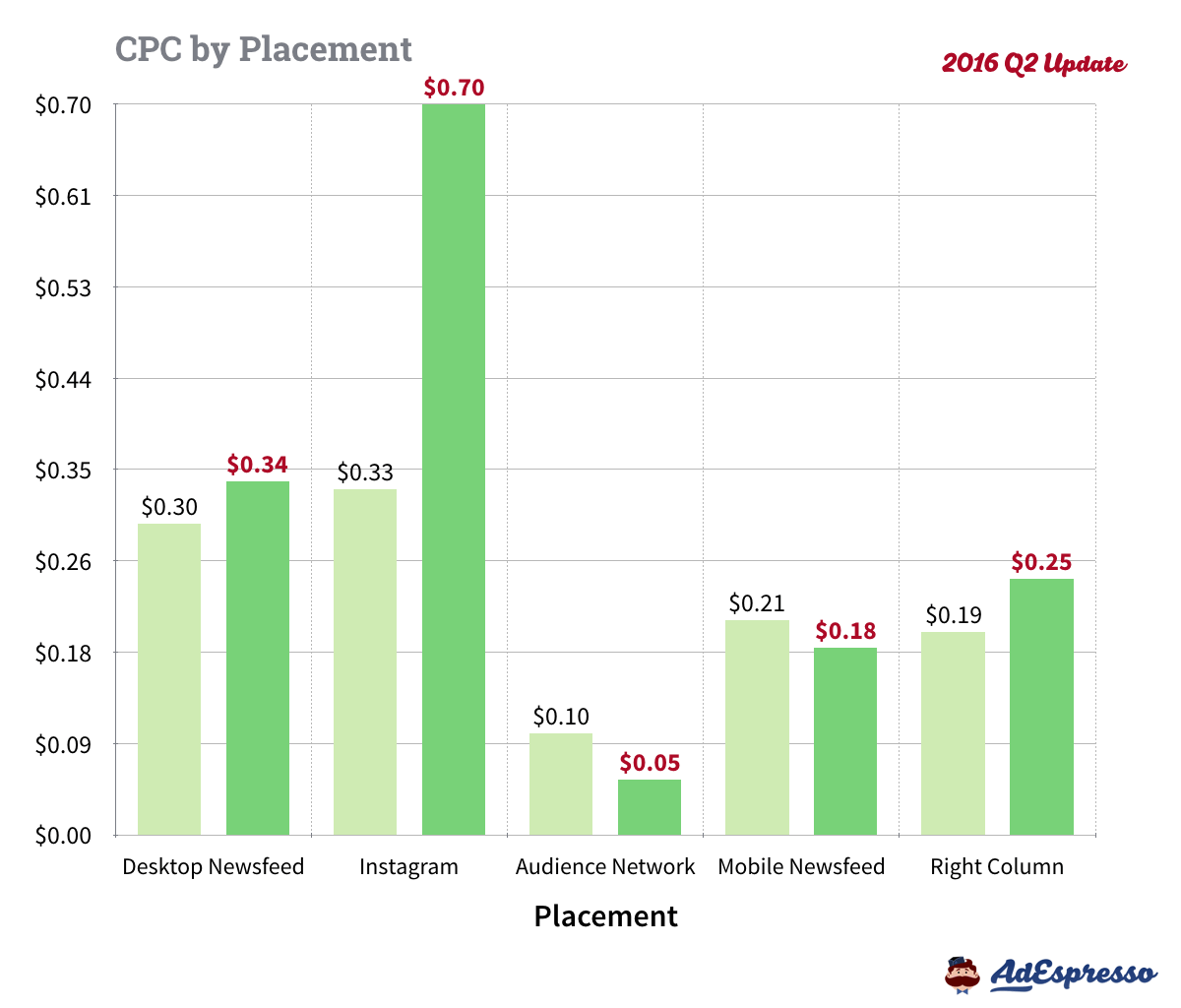 facebook ads cost cpc placement 2016 Q2.004