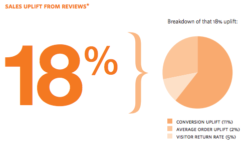 reviews sales uplift