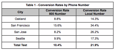 PPC call tracking phone number conversion rates