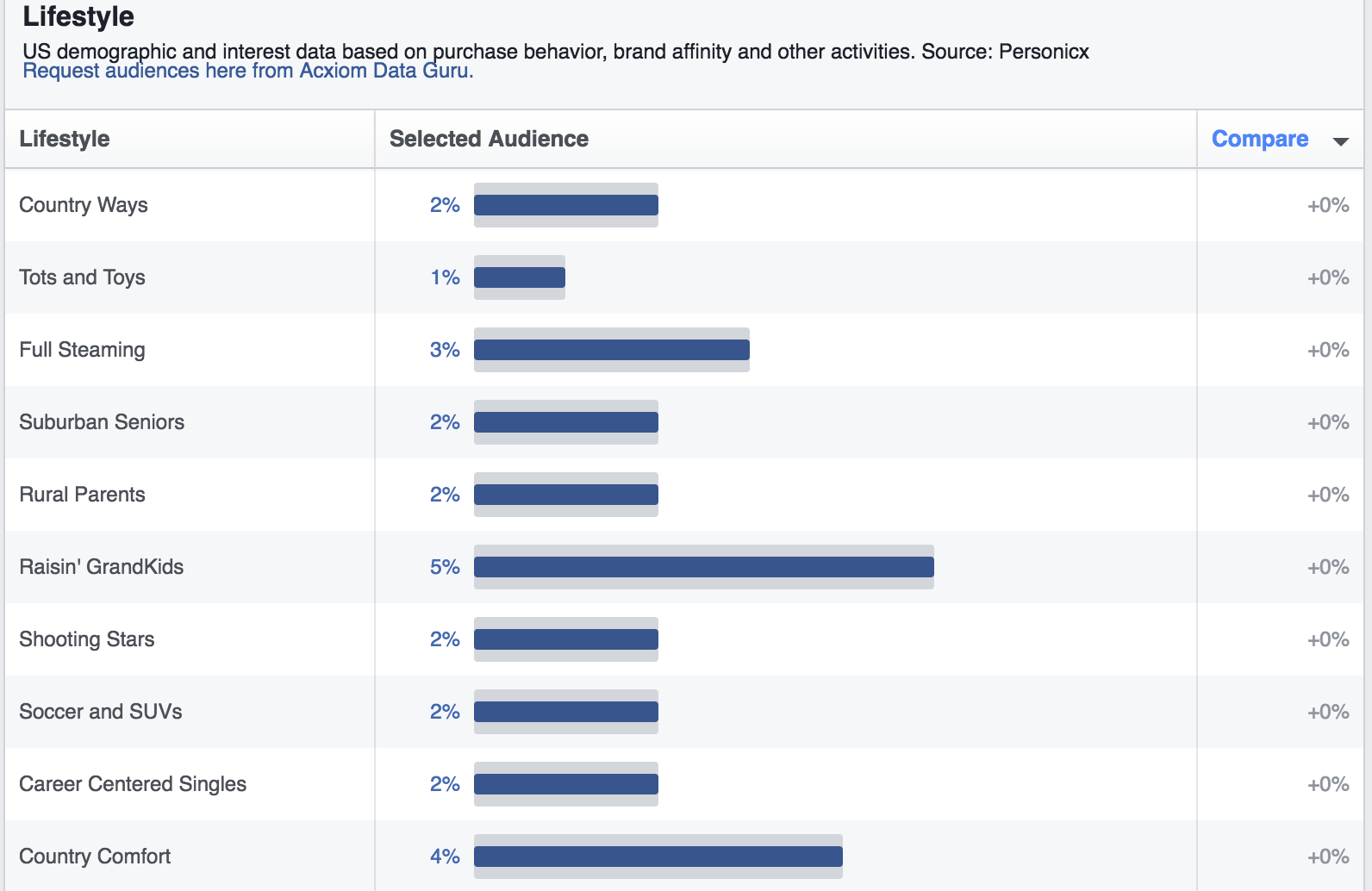 facebook advertising tips lifestyle