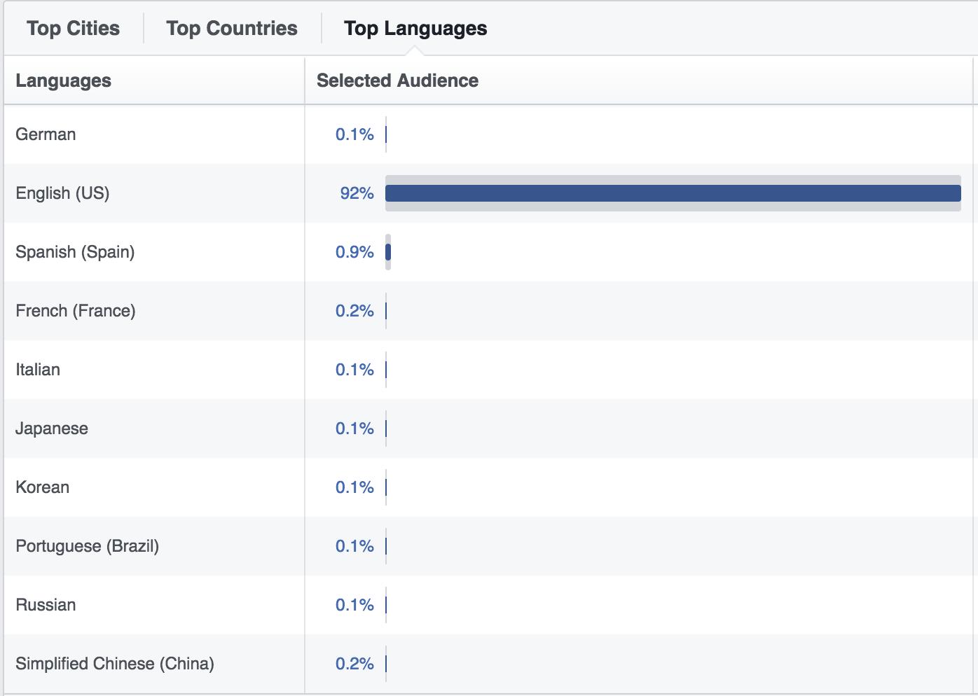 facebook languages