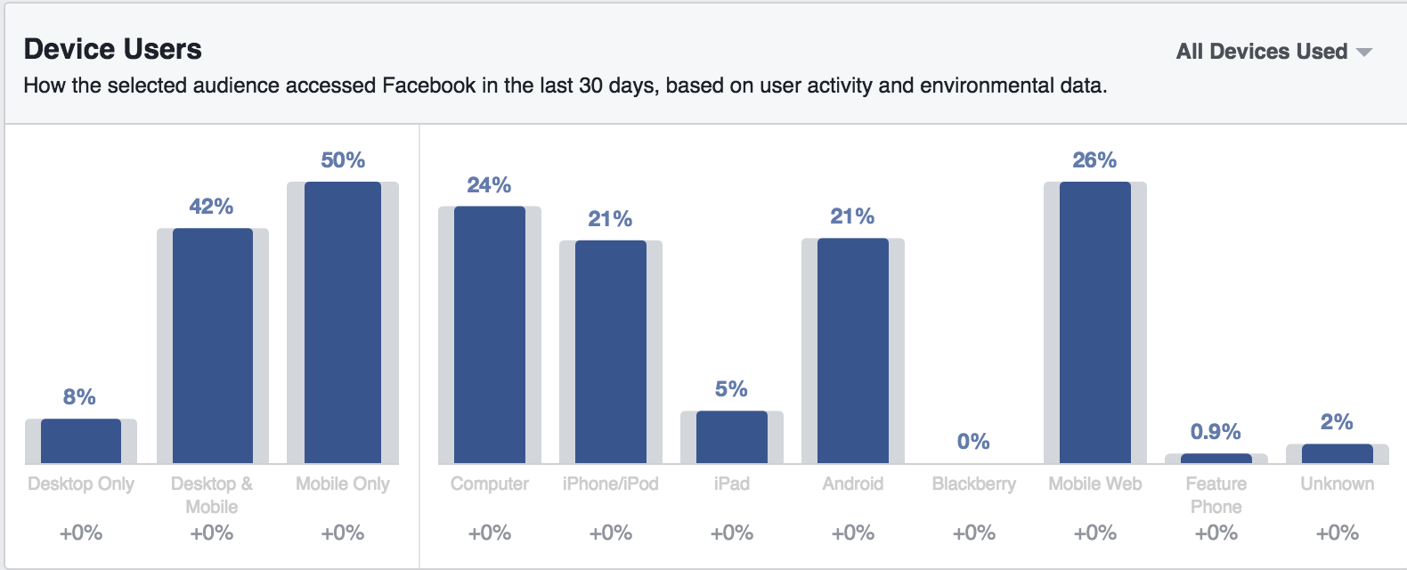 Facebook device users