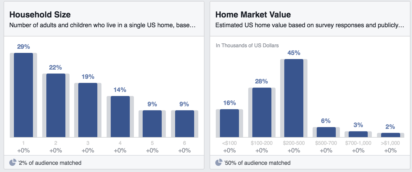 facebook household size and home market value