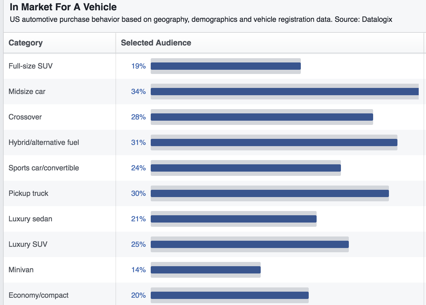 facebook advertising tips market for a vehicle