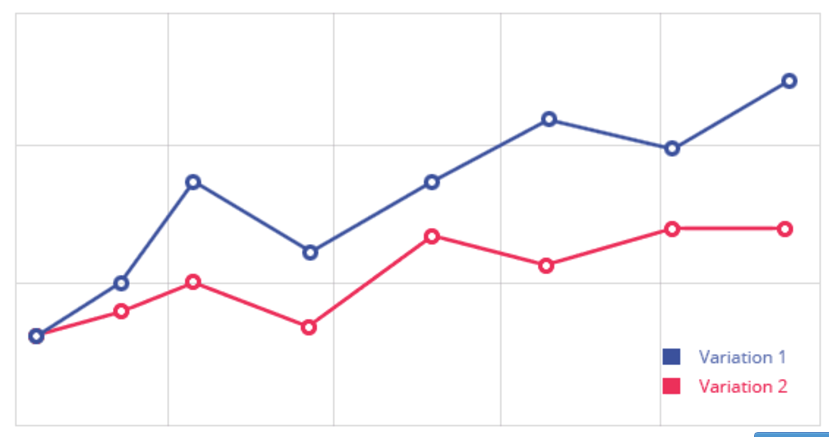 website testing variation scores