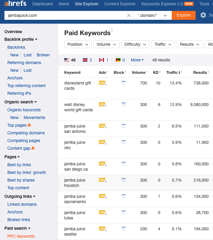 ahrefs paid keywords