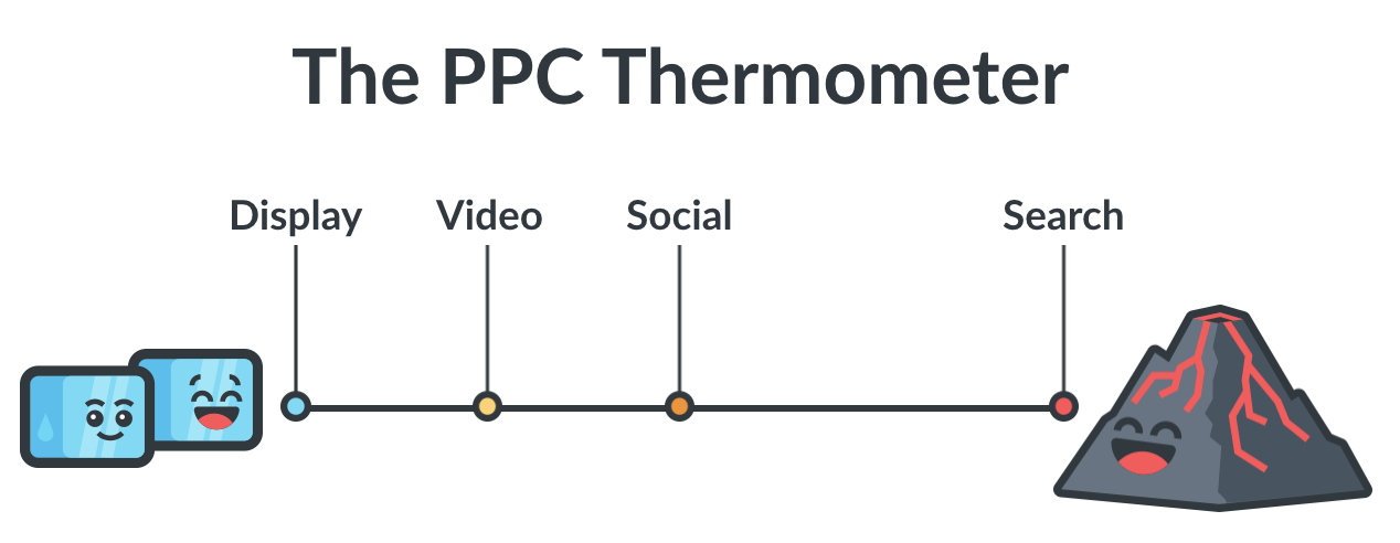 PPC Thermometer