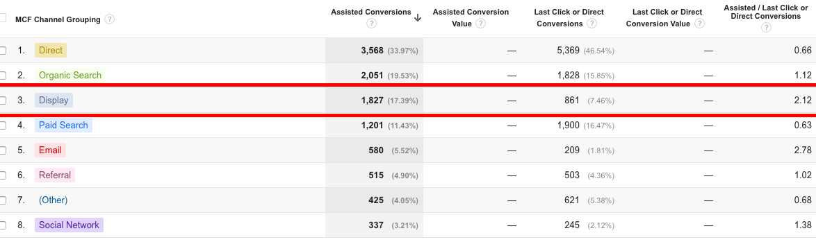 display assisted conversions