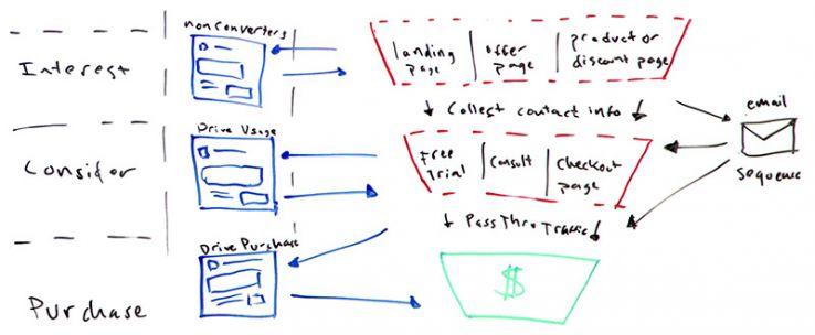 facebook funnel framework