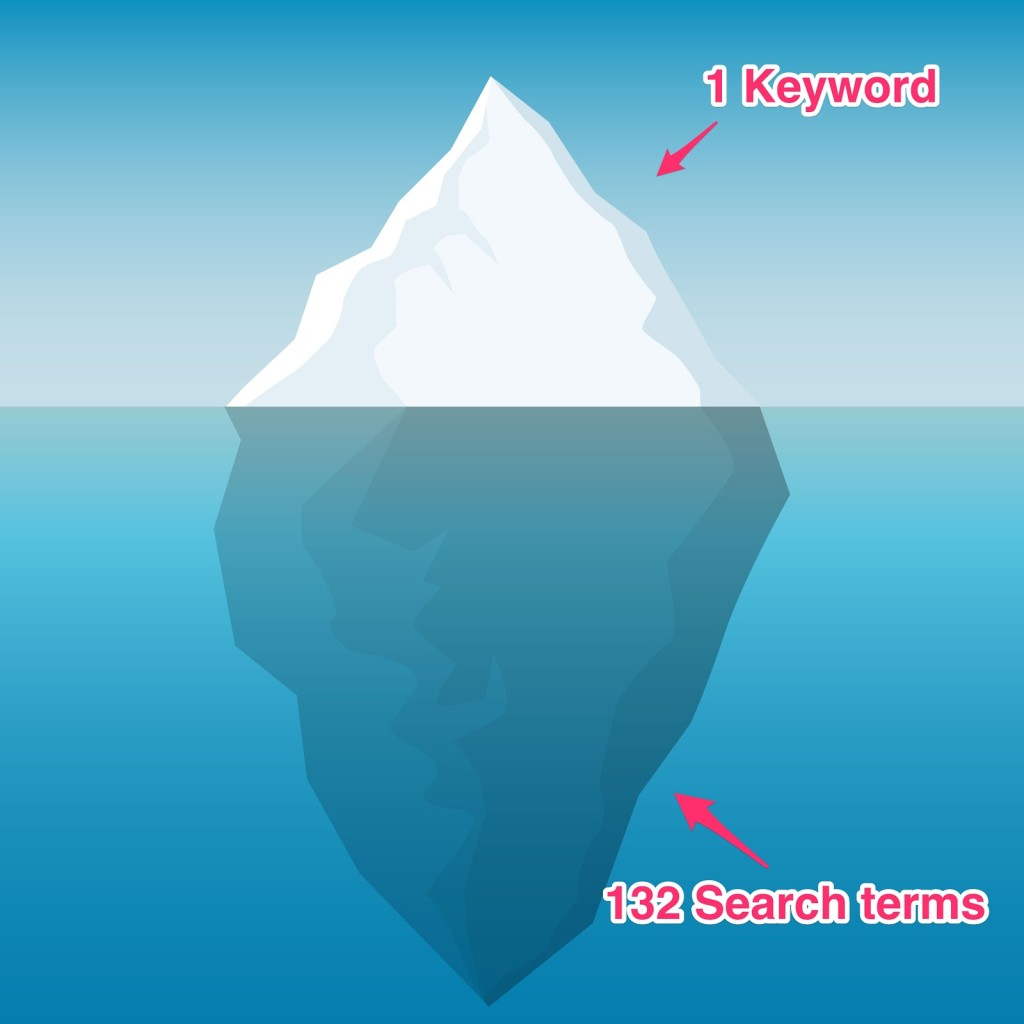 keyword search terms iceberg effect