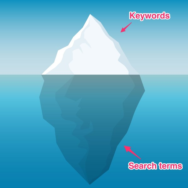 Google Ads Performance Ideas keyword search term iceberg effect