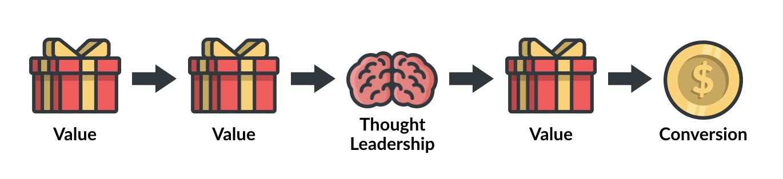 behavioral marketing value process