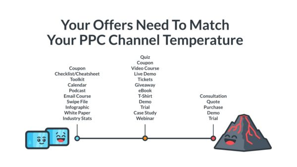 behavioral marketing PPC channel temperature