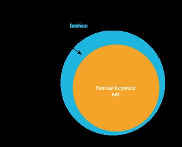 keyword set target