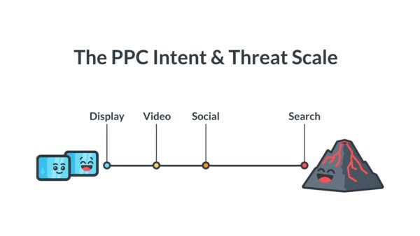 PPC intent & threat scale
