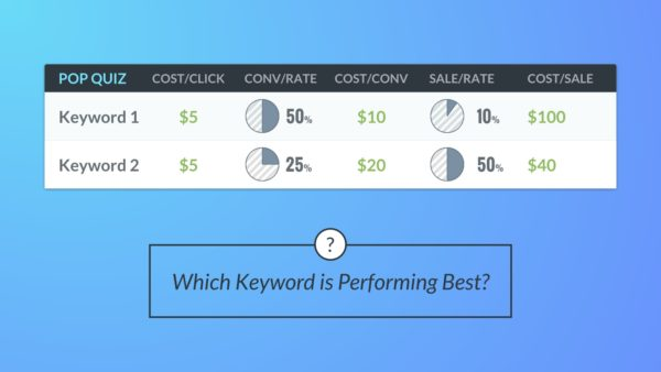 Google Ads Performance Ideas cost per sale keyword test