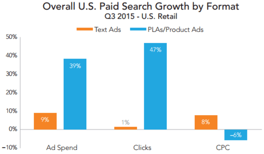 product ads vs text ads rkg merkle q3 2015