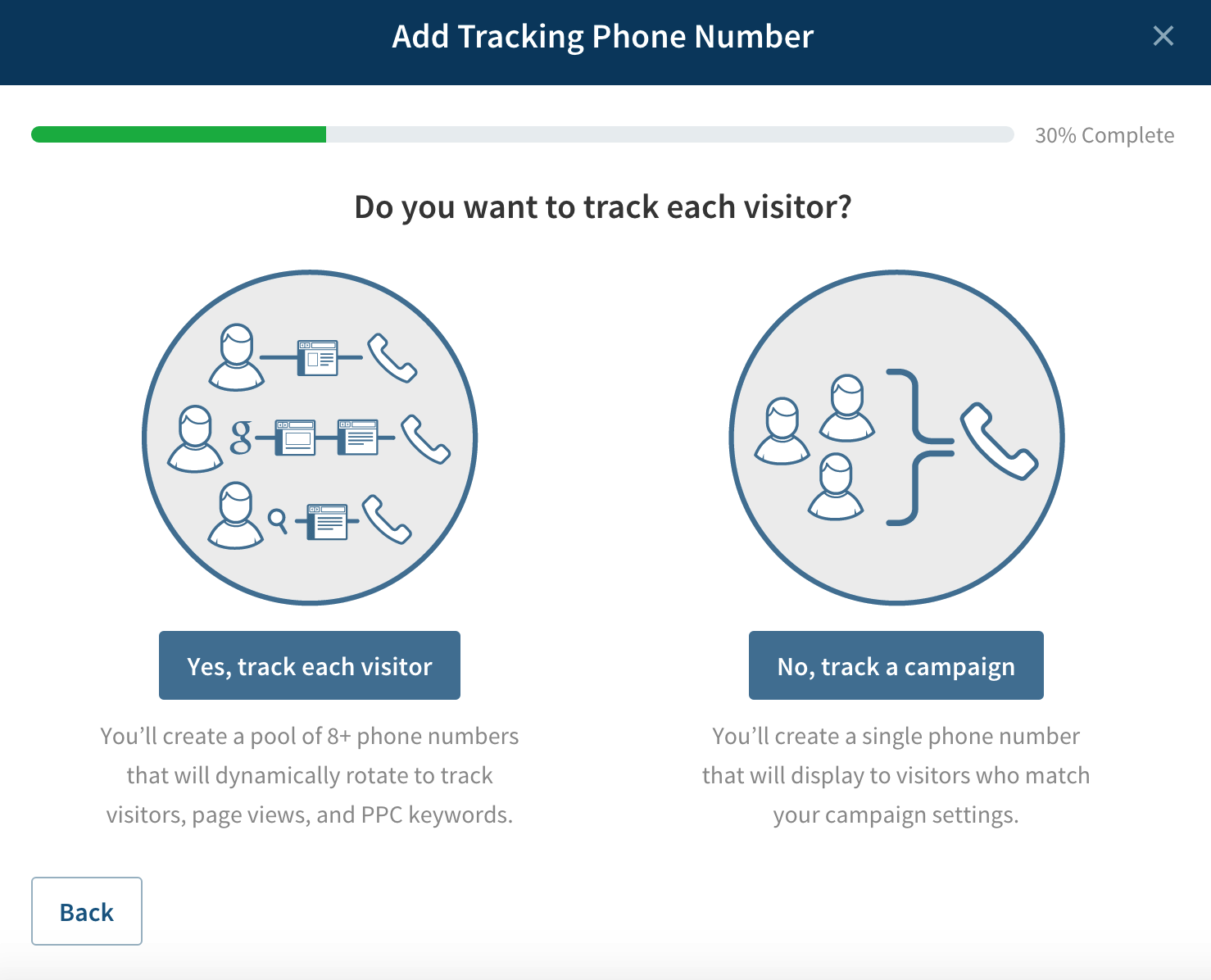 PPC call tracking phone number