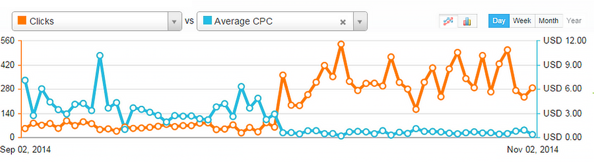 PPC automation solutions for marketers graph 1 1