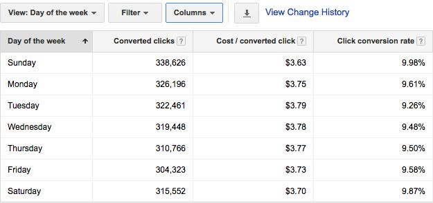 Google Ads Optimization day of week performance
